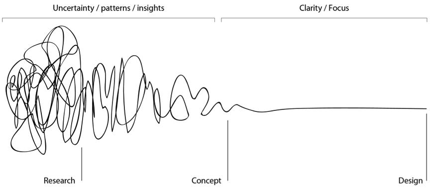 design-thinking-process-looks-like