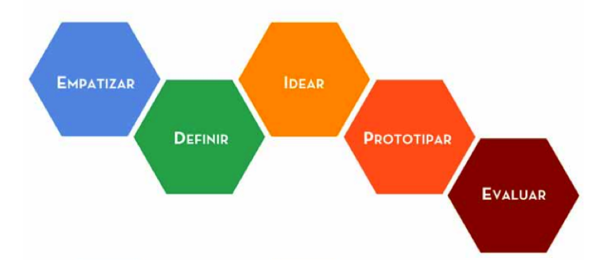 proceso-design-thinking-stanford